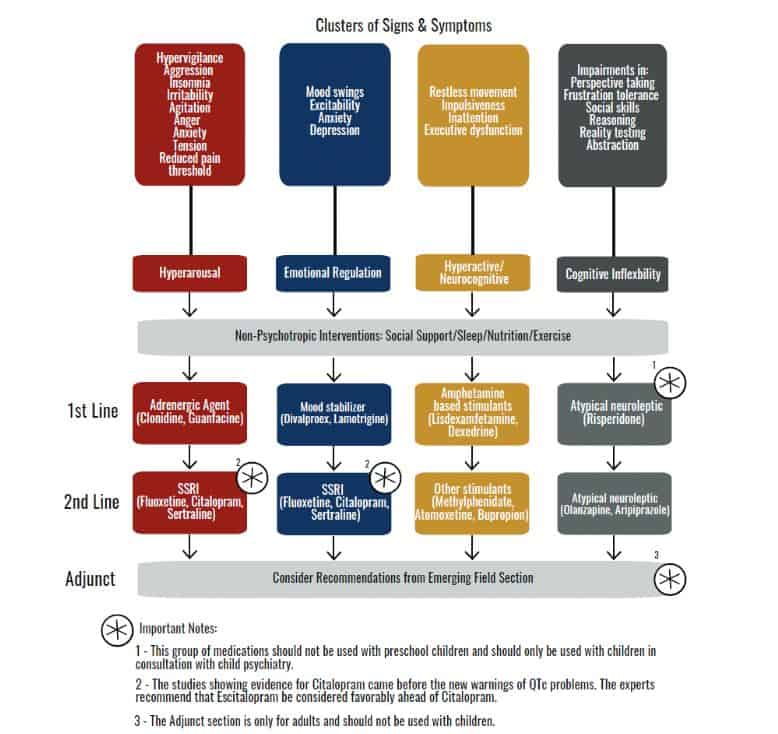 Flow chart from medication article